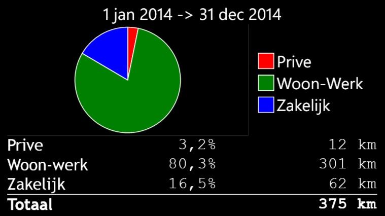 RitMeter Statistieken Featured